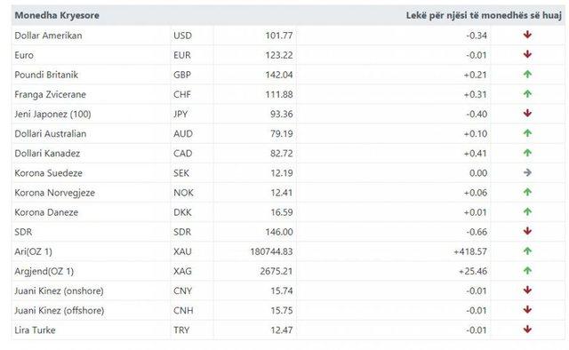 Euro dhe dollari në pikiatë, ja si është kursi i