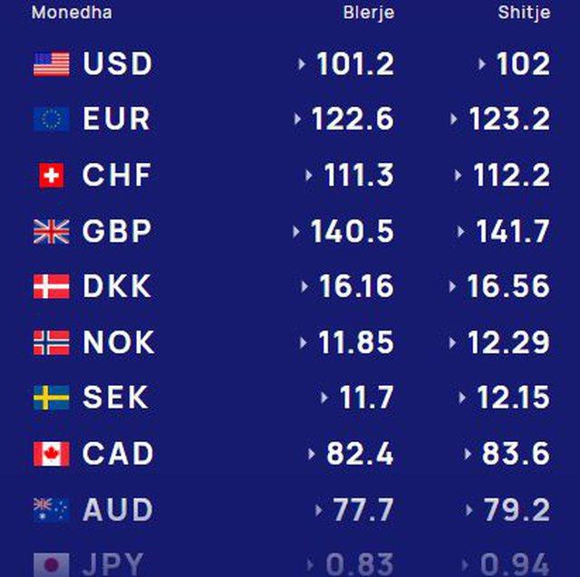 Kursi i këmbimit valutor/ Surprizon euro, zbuloni me sa lekë
