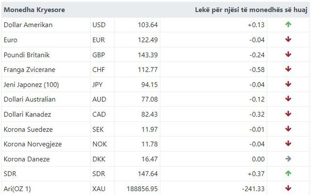 Euro and pound on the dive! Here is how much the foreign currency is exchanged