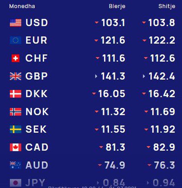 Çfarë po ndodh me monedhën e huaj? Euro dhe dollari