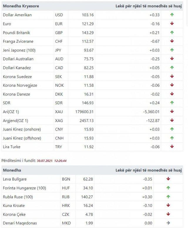 Euro sërish në rënie! Mësoni si është kursi i