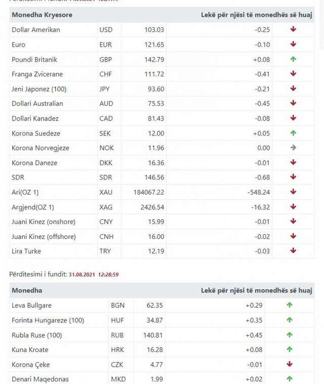 Euro, Dollari dhe Paundi britanik/ Njihuni me kursin e këmbimit valutor, 15