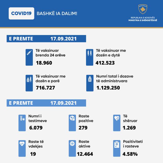 Ministria publikon të dhënat zyrtare/ Rritet sërish numri i