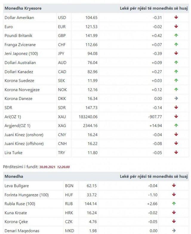 Euro dhe dollari në pikiatë! Mësoni si është kursi i