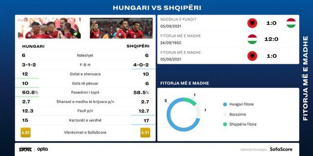 Sot përballja Hungari-Shqipëri, ja statistikat interesante mes dy