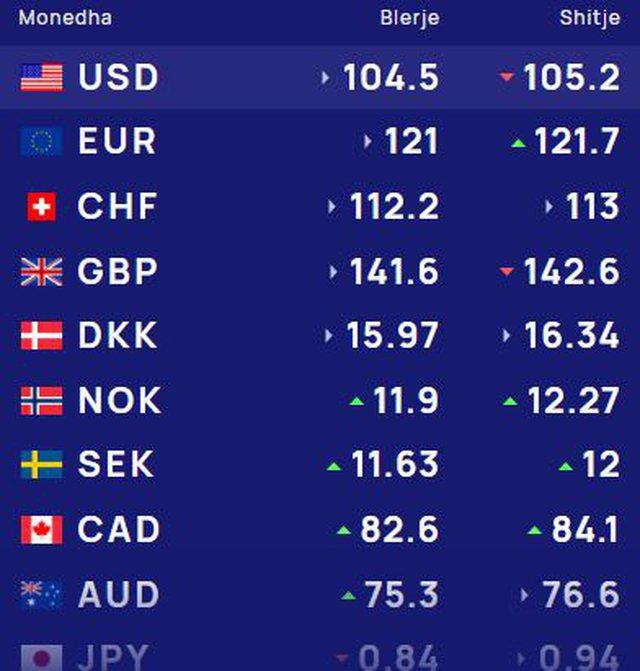 Surprizon monedha e huaj, zbuloni me sa lek këmbehet sot euro, dollari dhe