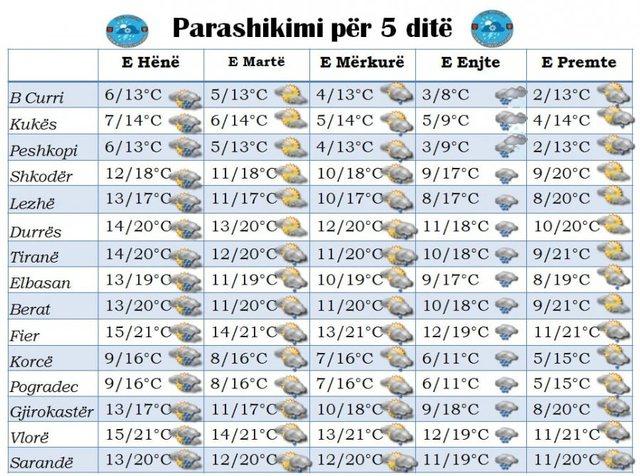 Erdhi dimi/ Shërbimi Meteorologjik Ushtarak parashikon si do të