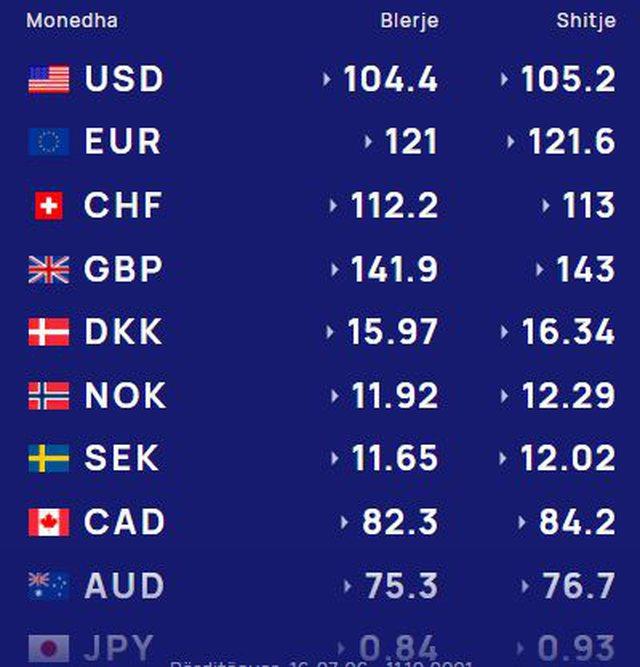 Luhatet monedha e huaj, mësoni me sa lek këmbehet sot euro, dollari